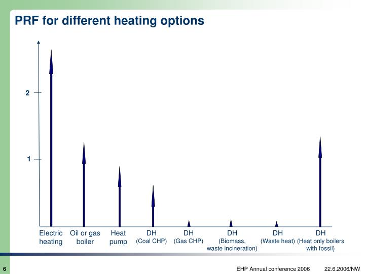 PRF for different heating options