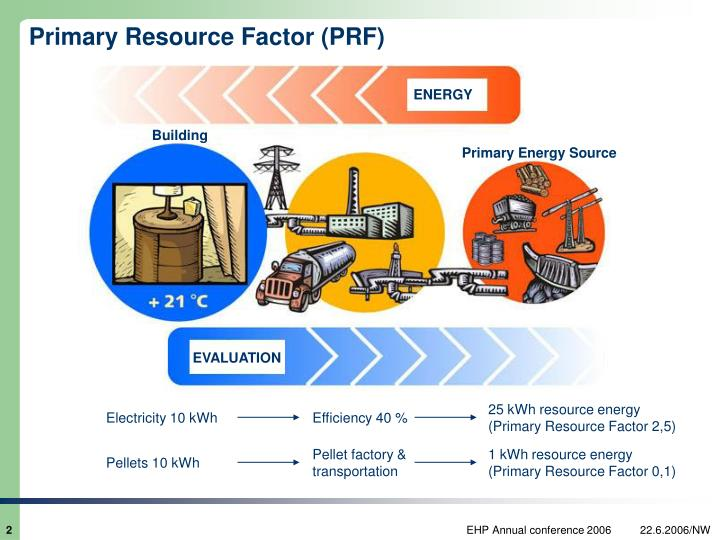 Primary resource factor prf