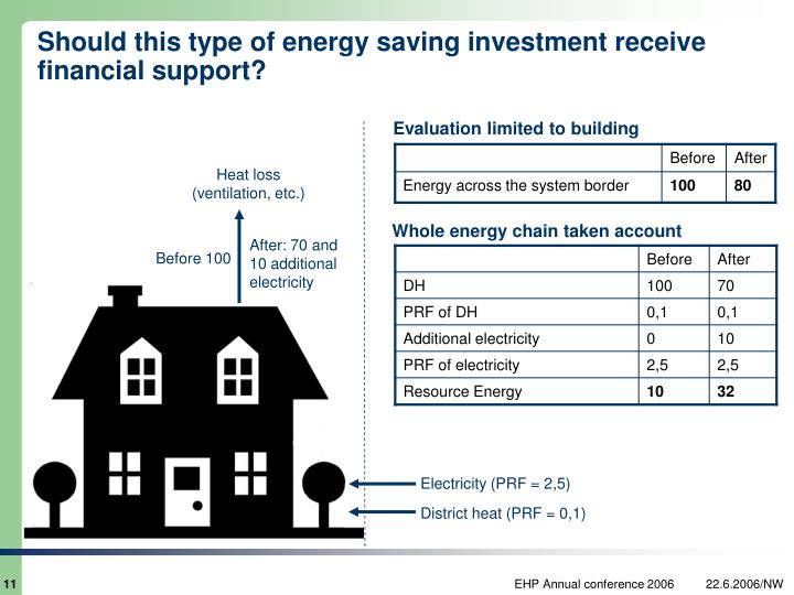 Should this type of energy saving investment receive financial support?