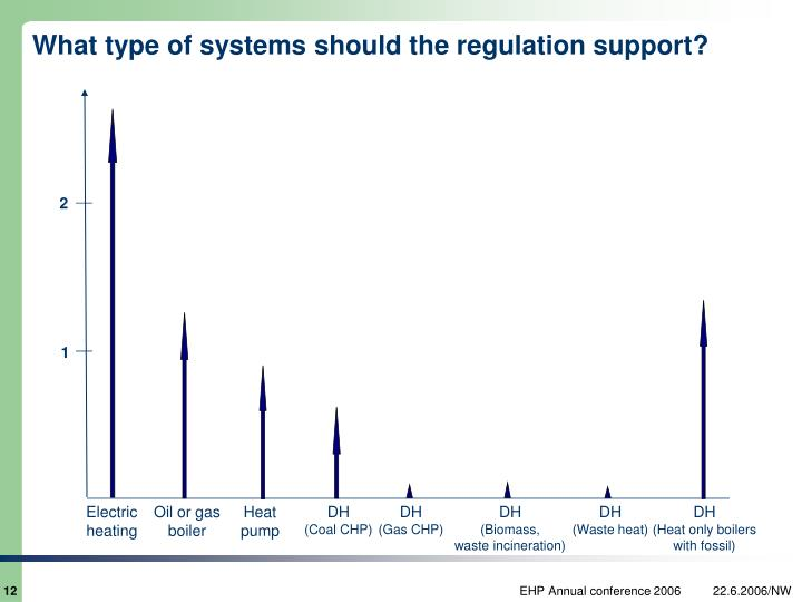 What type of systems should the regulation support?