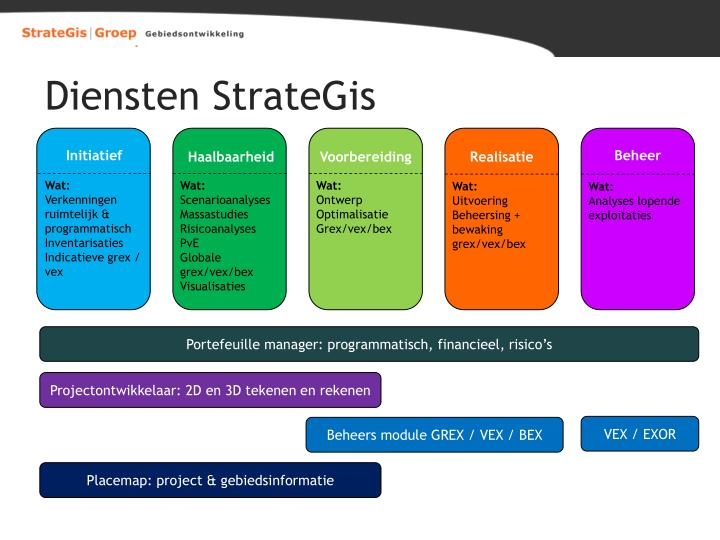 Diensten StrateGis