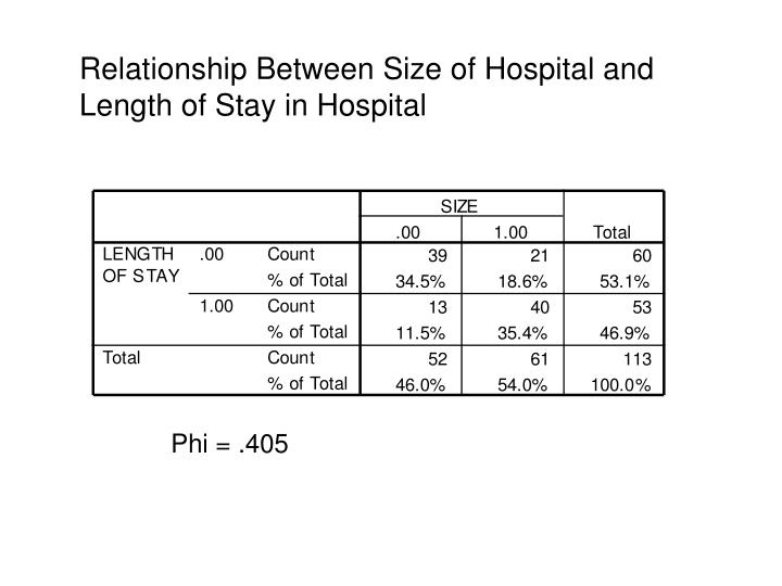 Relationship Between Size of Hospital and Length of Stay in Hospital