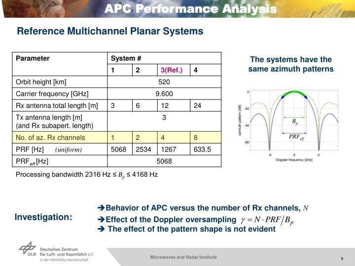 APC Performance Analysis