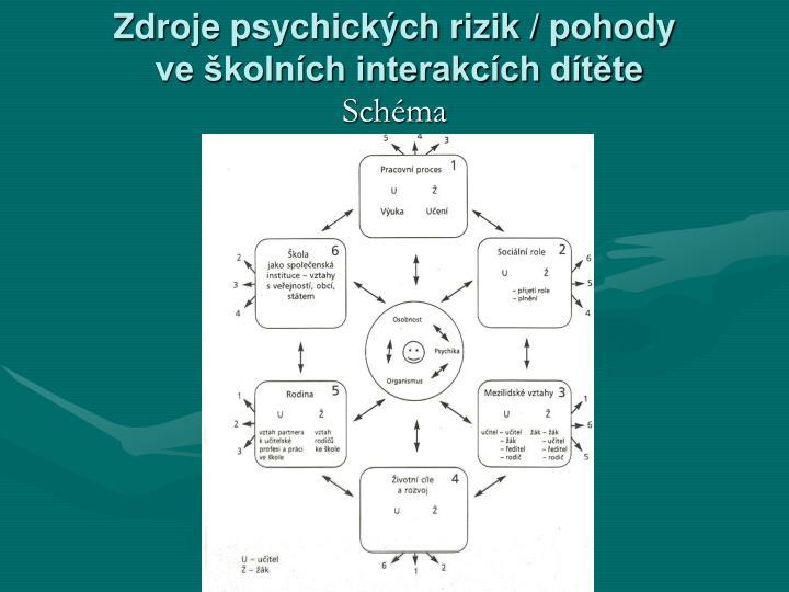 Zdroje psychických rizik / pohody