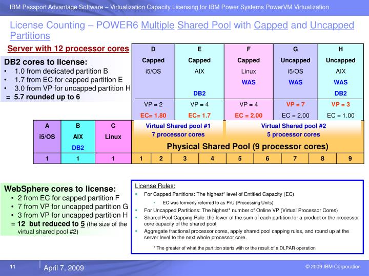 License Counting – POWER6