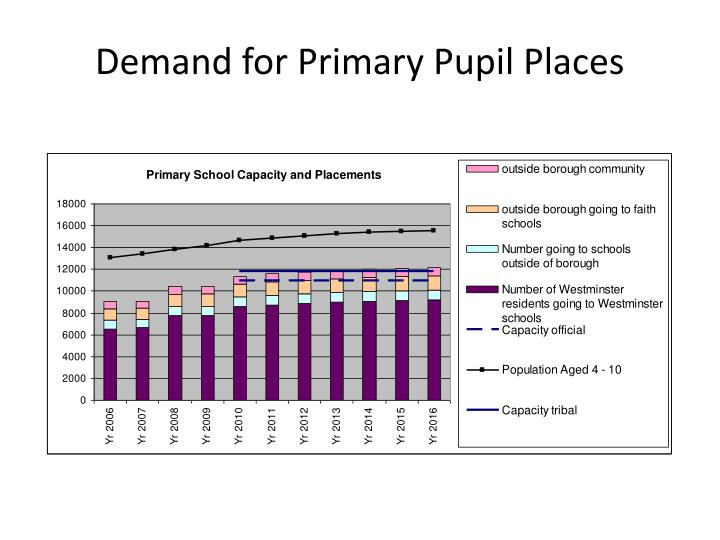 Demand for primary pupil places