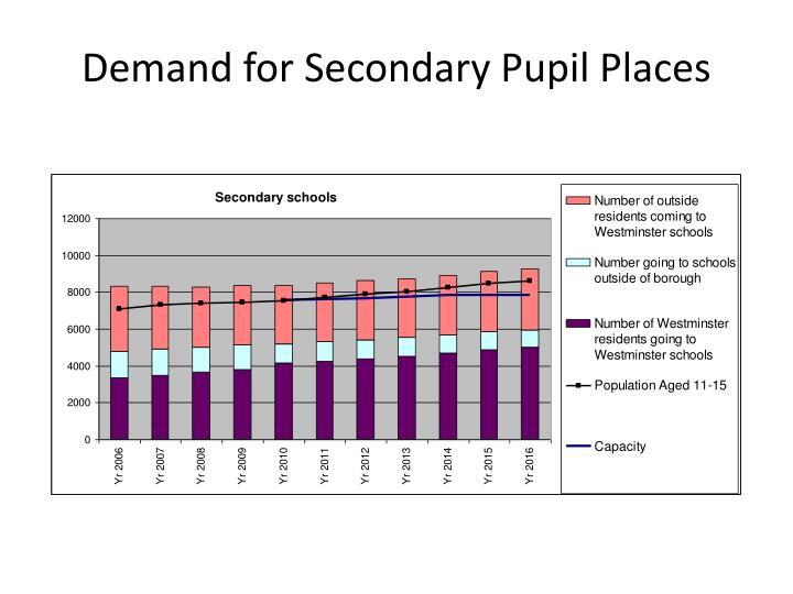 Demand for Secondary Pupil Places
