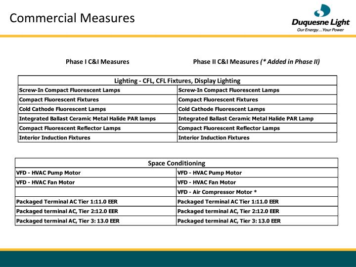 Commercial Measures