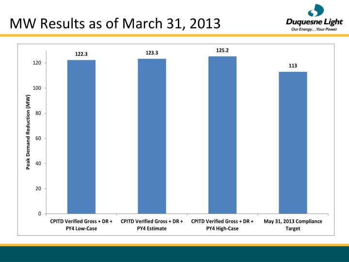 MW Results as of March 31, 2013