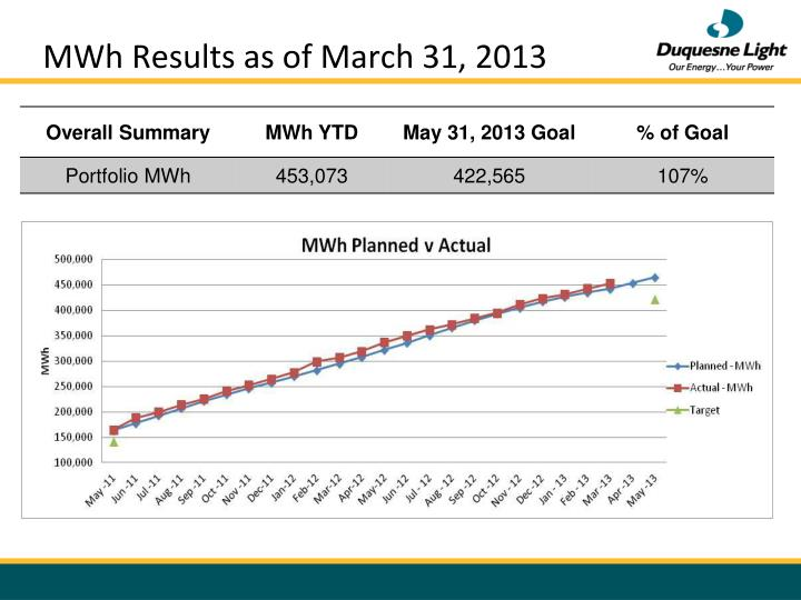 MWh Results as of March 31, 2013