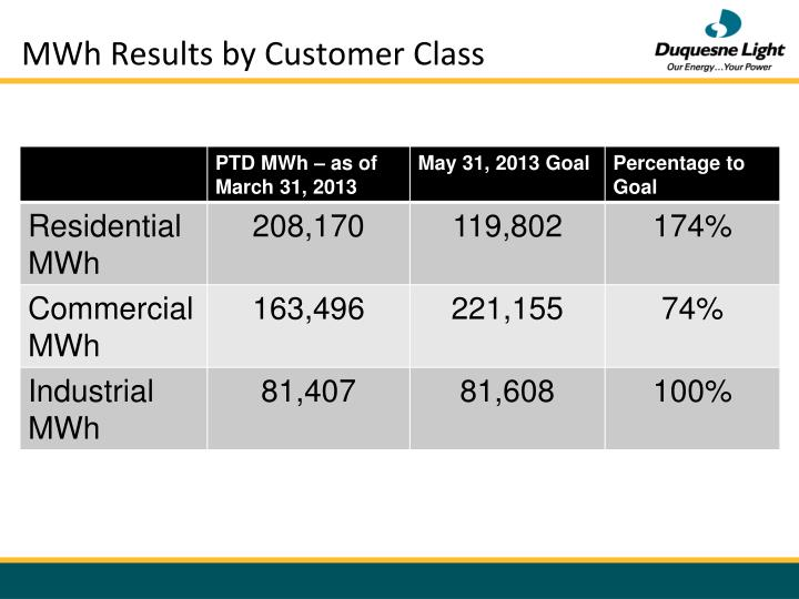 MWh Results by Customer Class