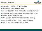 phase ii timeline
