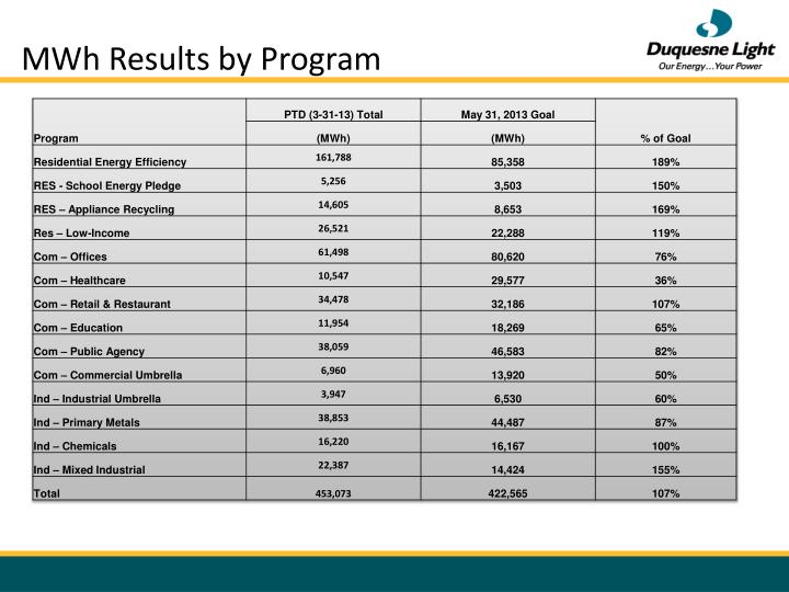 MWh Results by Program