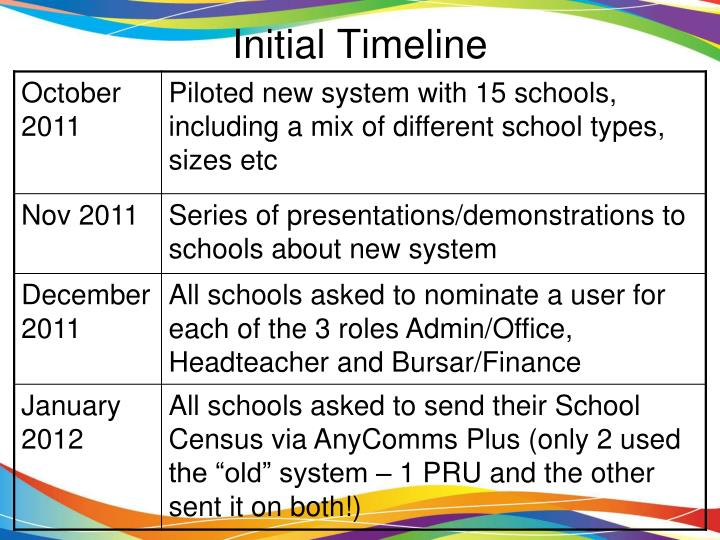 Initial Timeline