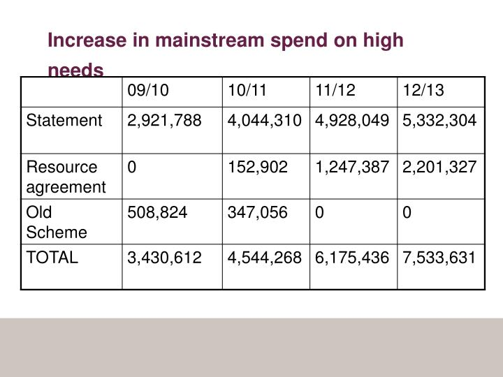 Increase in mainstream spend on high needs