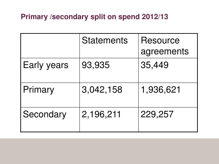 Primary /secondary split on spend 2012/13