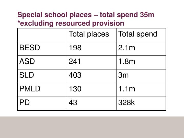 Special school places – total spend 35m
