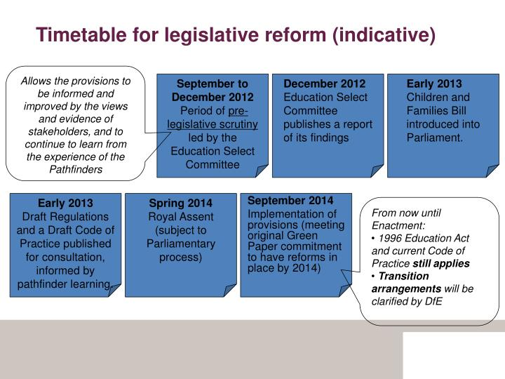 Timetable for legislative reform (indicative)