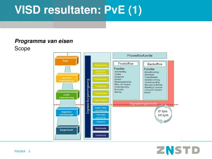 VISD resultaten: PvE (1)