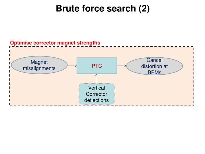 Brute force search (2)