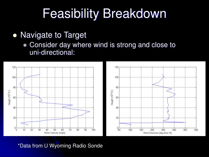 Feasibility Breakdown