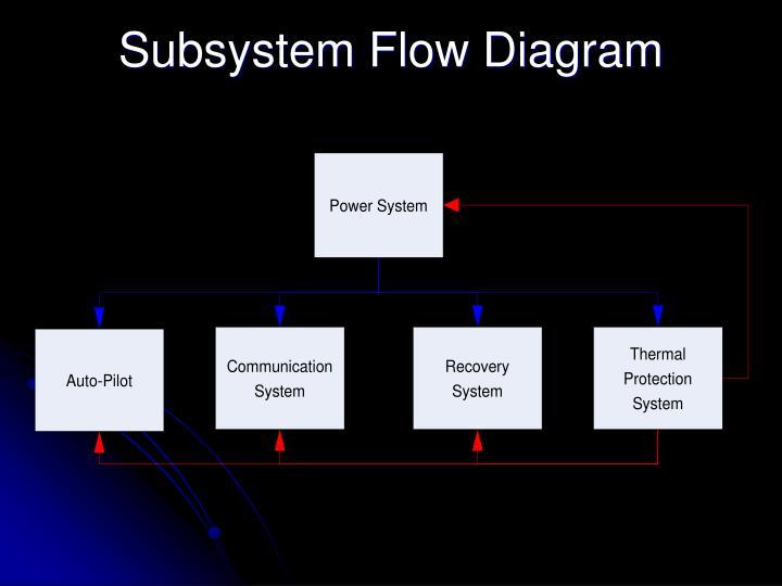 Subsystem Flow Diagram
