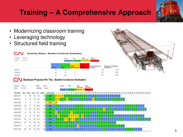 Training – A Comprehensive Approach