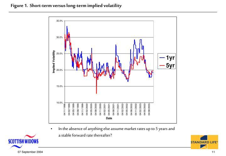 Figure 1.  Short-term versus long-term implied volatility