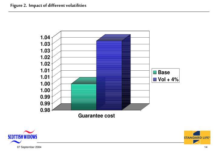 Figure 2.  Impact of different volatilities
