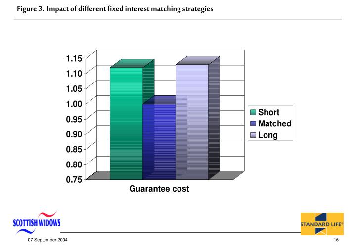 Figure 3.  Impact of different fixed interest matching strategies