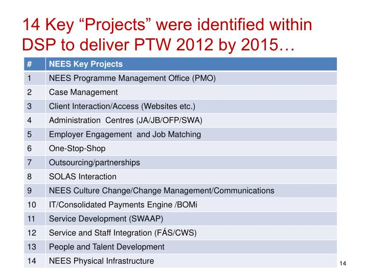 """14 Key """"Projects"""" were identified within DSP to deliver PTW 2012 by 2015…"""