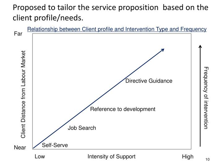 Proposed to tailor the service proposition  based on the client profile/needs.