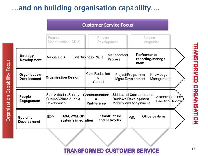 …and on building organisation capability….