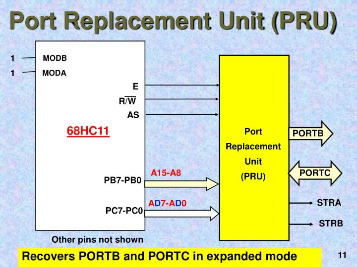 Recovers PORTB and PORTC in expanded mode