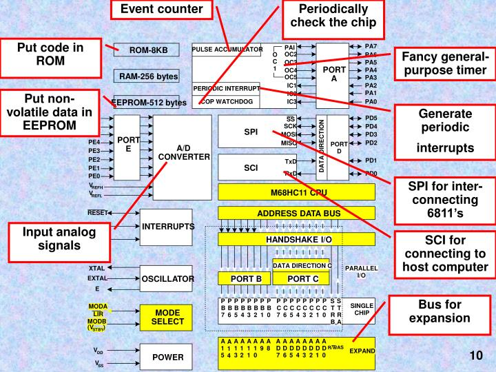 Event counter