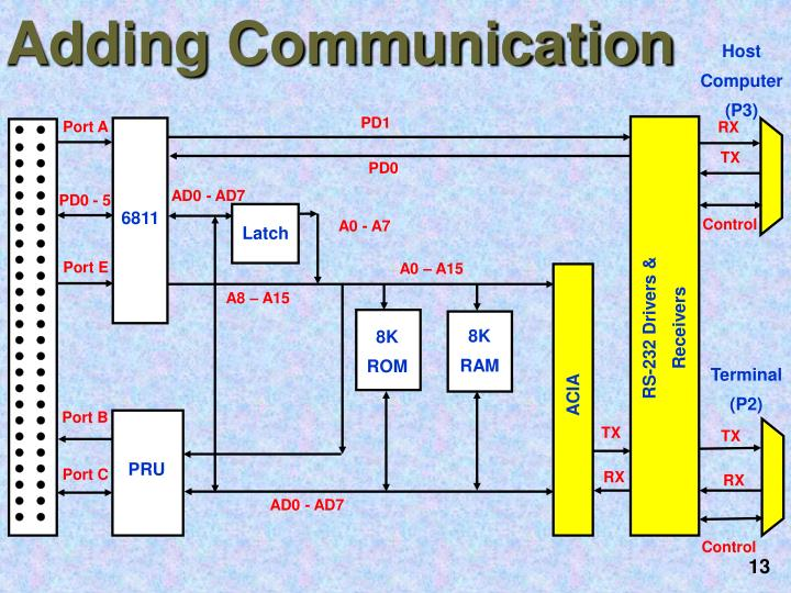 Adding Communication