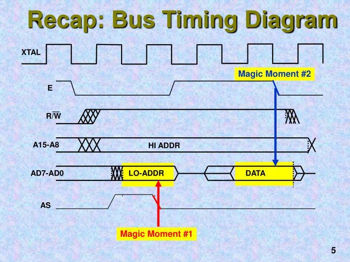 Recap: Bus Timing Diagram