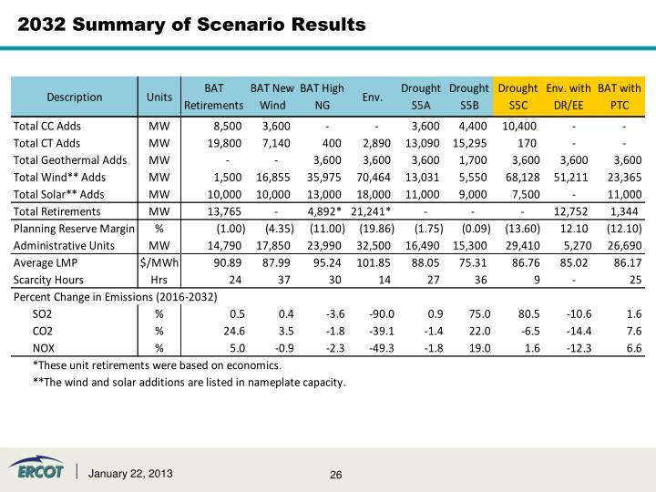 2032 Summary of Scenario Results