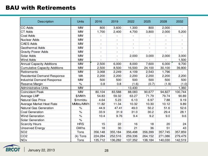 BAU with Retirements