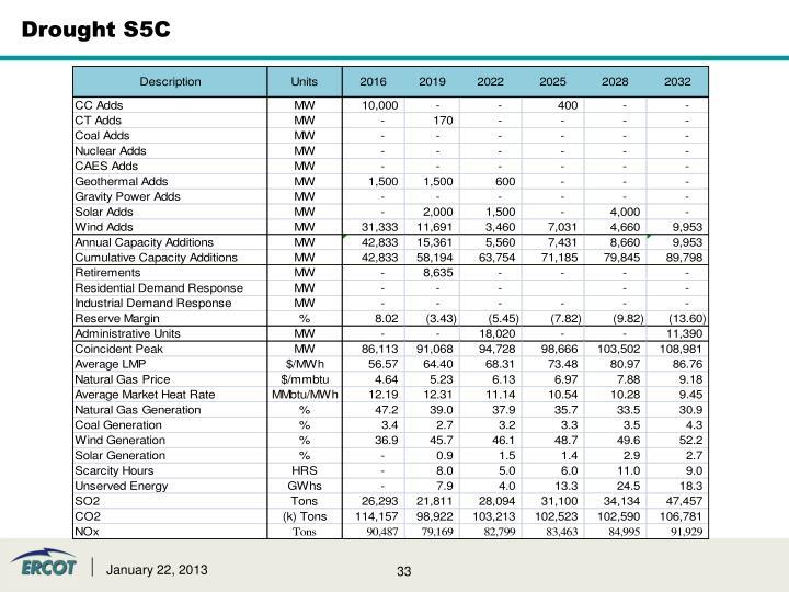 Drought S5C