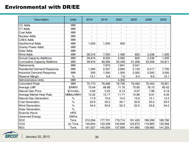 Environmental with DR/EE