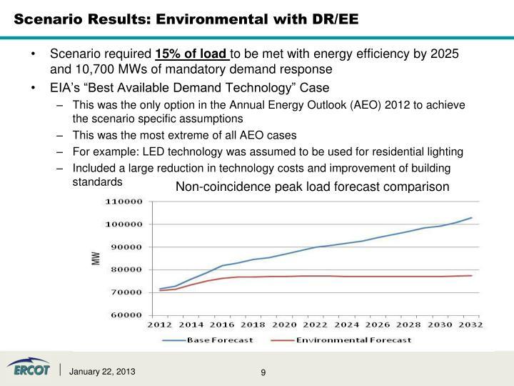 Scenario Results: Environmental with DR/EE
