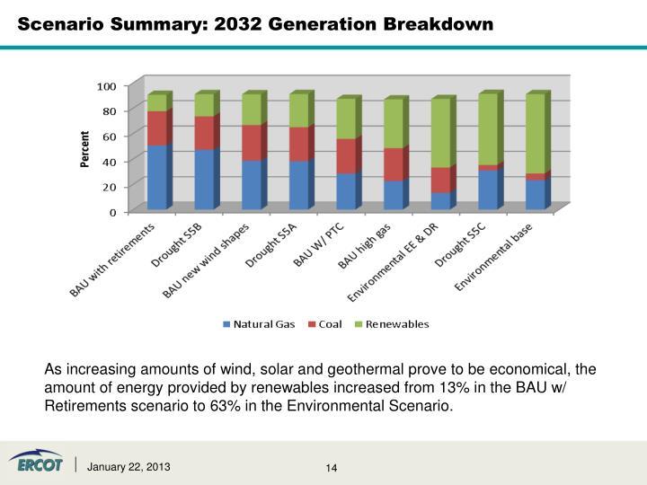 Scenario Summary: 2032 Generation Breakdown
