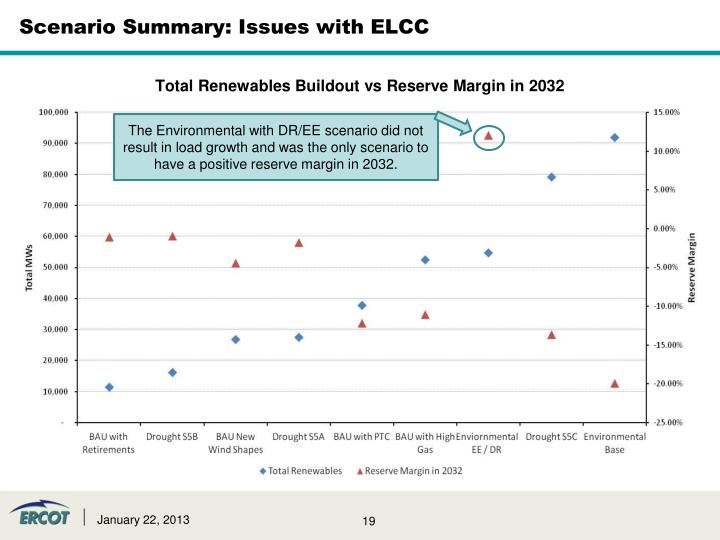 Scenario Summary: Issues with ELCC