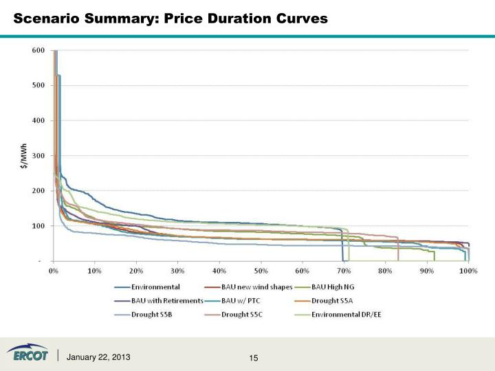 Scenario Summary: Price Duration Curves