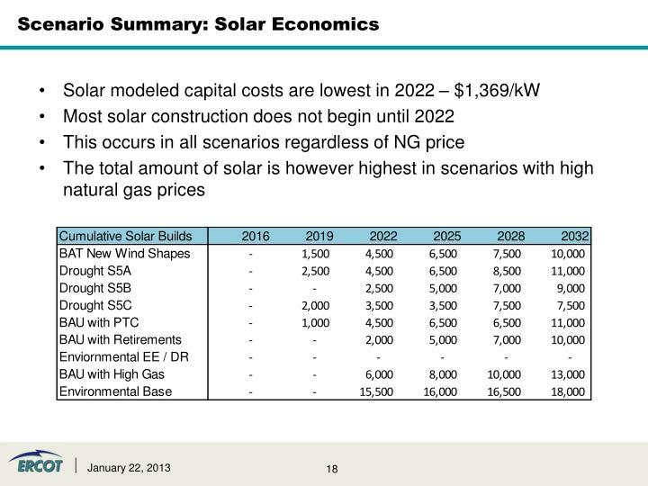 Scenario Summary: Solar Economics