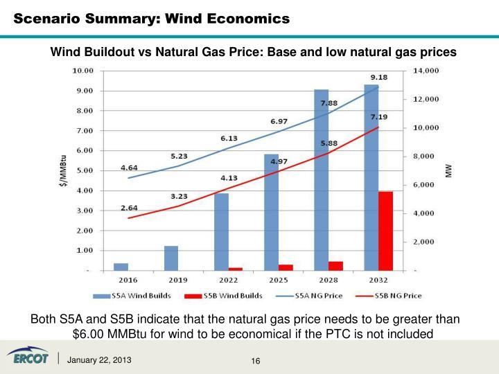 Scenario Summary: Wind Economics
