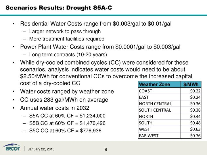 Scenarios Results: Drought S5A-C