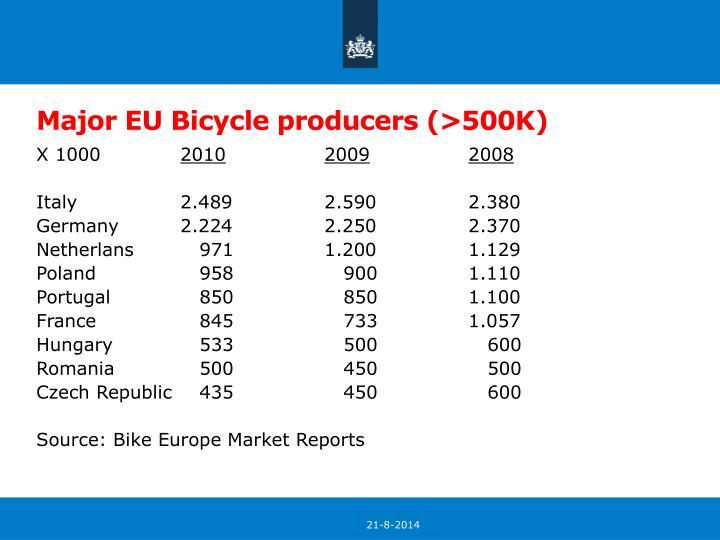 Major EU Bicycle producers (>500K)