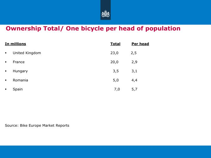 Ownership Total/ One bicycle per head of population